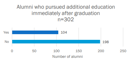 Approximately a third of COGS alumni pursue additional education (Masters, PhD, etc.). The remaining two thirds join the workforce after graduation.